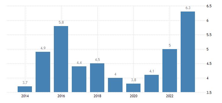 finland housing cost overburden rate second quintile eurostat data