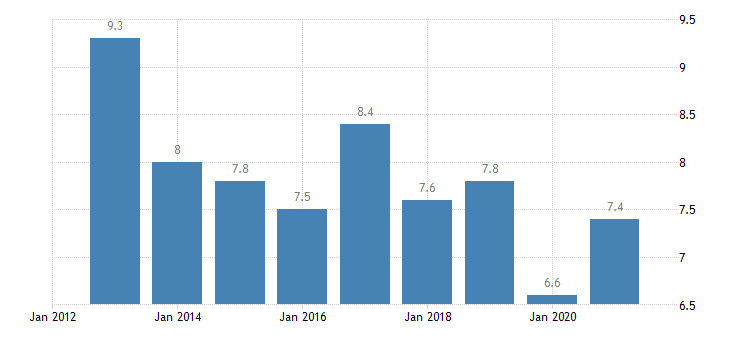 finland housing deprivation rate 1 item eurostat data