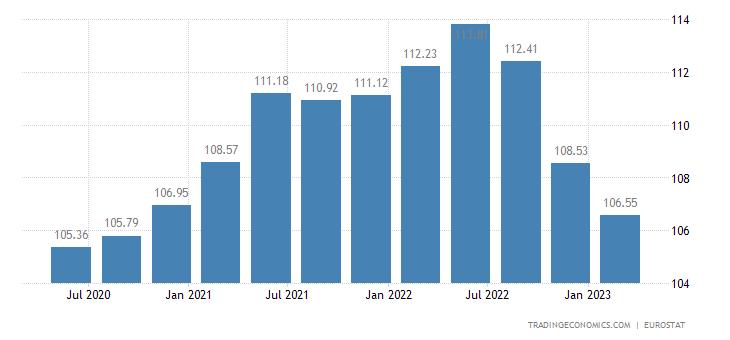 Finland House Price Index