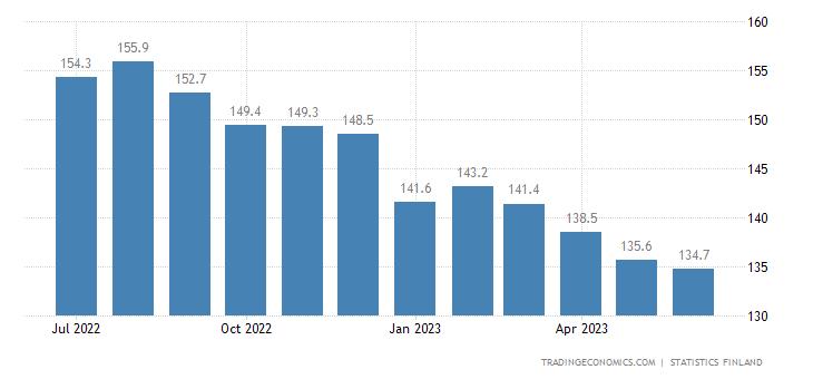 Finland Import Prices