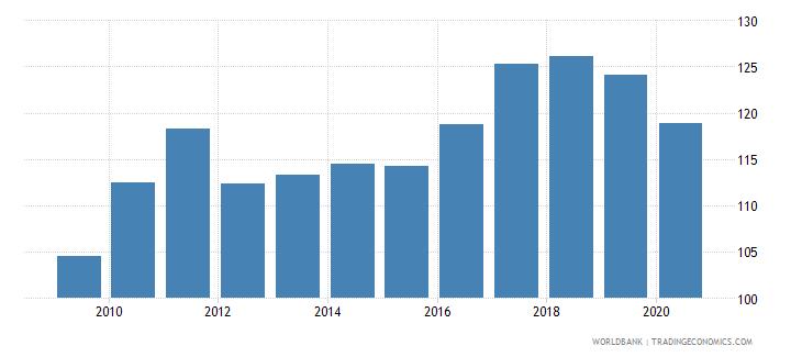 finland import volume index 2000  100 wb data