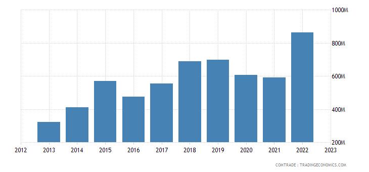 finland imports canada