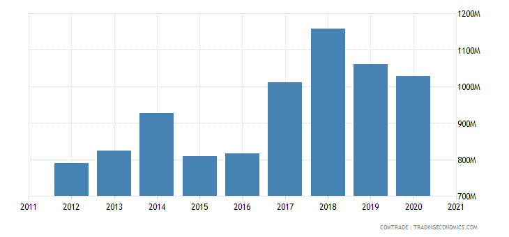 finland imports czech republic