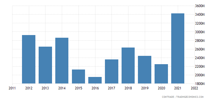 finland imports iron steel