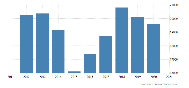 finland imports italy