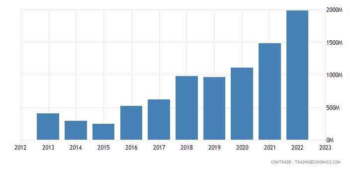 finland imports nickel