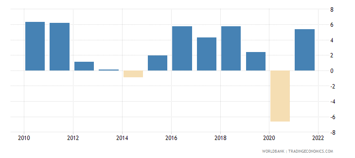 finland imports of goods and services annual percent growth wb data