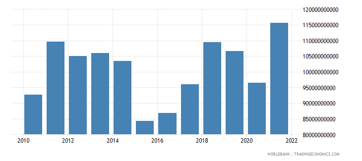 finland imports of goods and services bop us dollar wb data