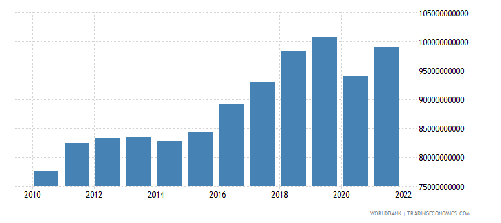 finland imports of goods and services constant 2000 us dollar wb data