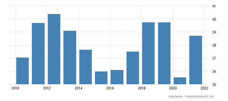 finland imports of goods and services percent of gdp wb data