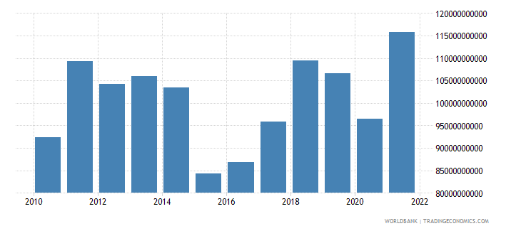 finland imports of goods and services us dollar wb data