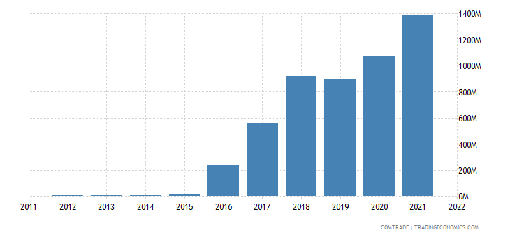 finland imports russia nickel