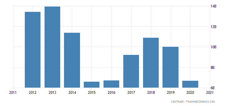 finland imports russia