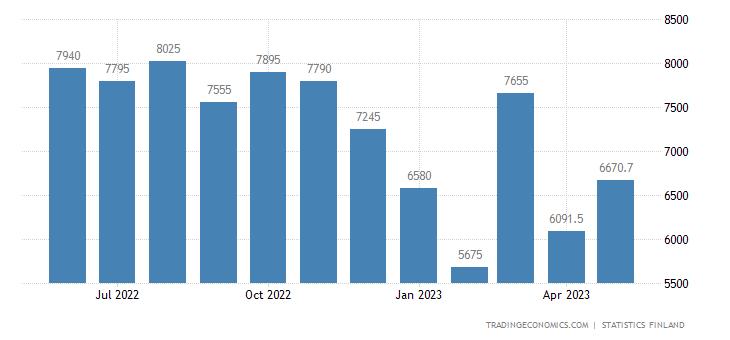 Finland Imports