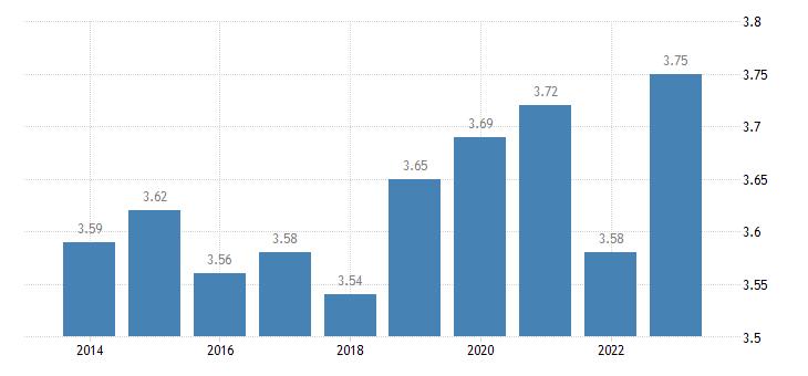 finland income quintile share ratio s80 s20 eurostat data