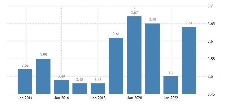 finland income quintile share ratio s80 s20 females eurostat data