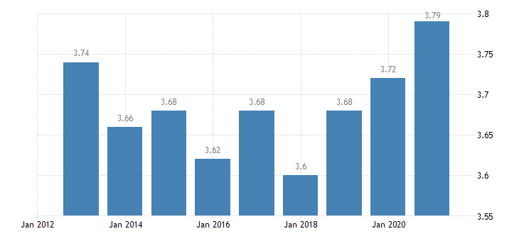 finland income quintile share ratio s80 s20 males eurostat data