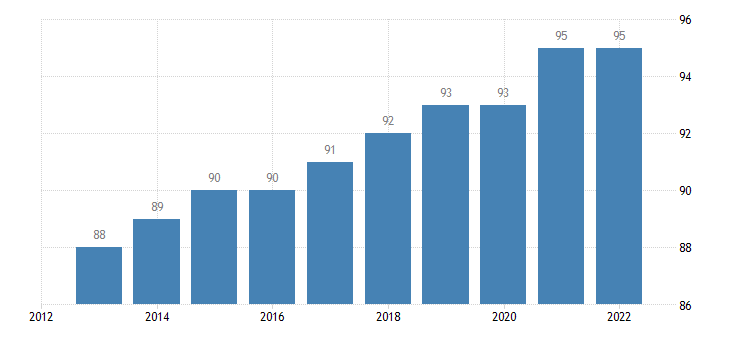 finland individuals regularly using the internet eurostat data