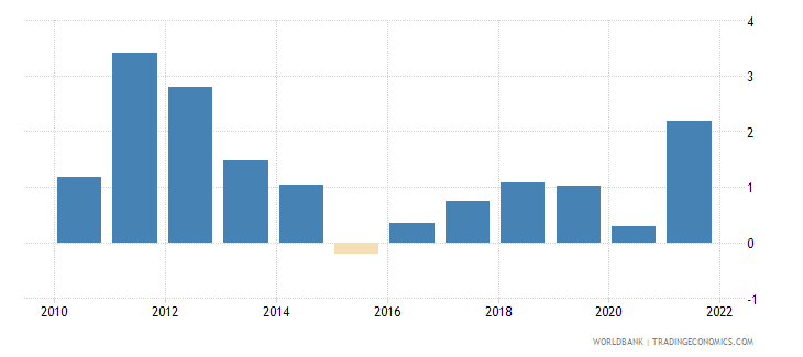 finland inflation consumer prices annual percent wb data
