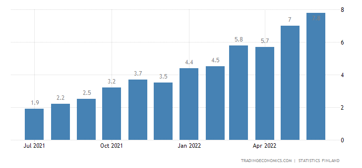 Finland Inflation Rate