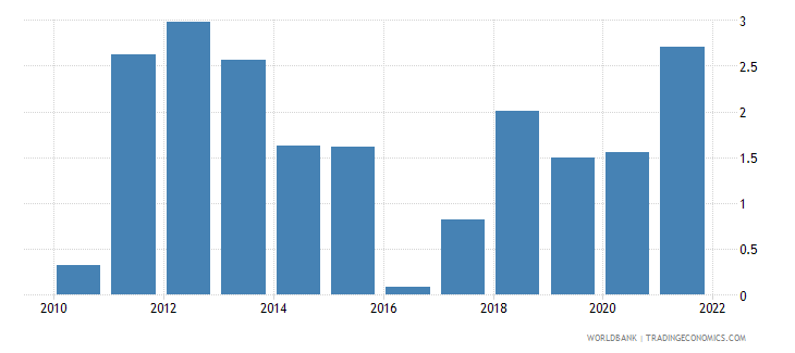 finland inflation gdp deflator linked series annual percent wb data