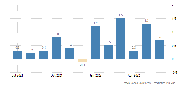 Finland Inflation Rate MoM