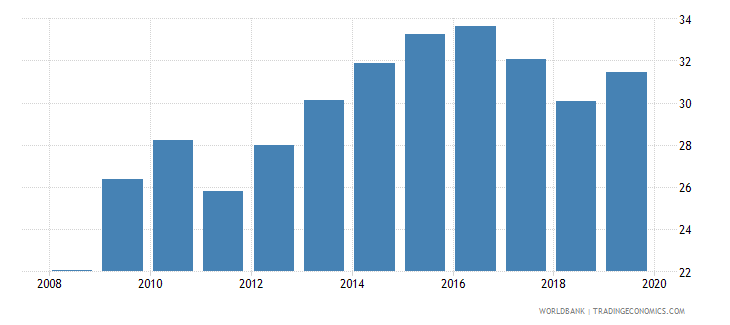 finland insurance company assets to gdp percent wb data
