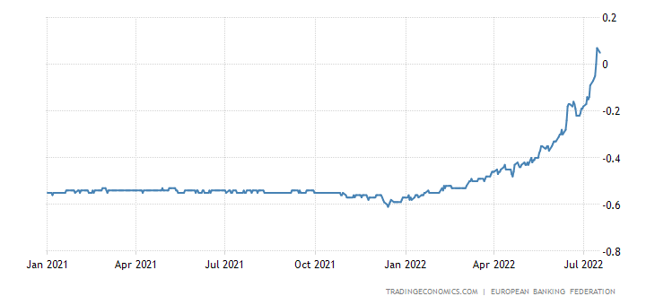 Finland Three Month Interbank Rate