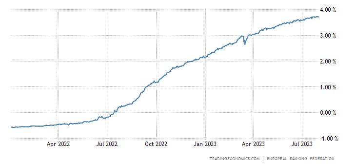 Finland Three Month Interbank Rate