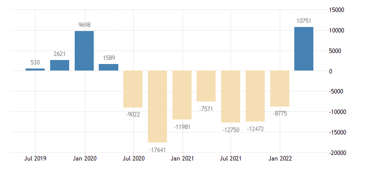 finland international investment position financial account eurostat data