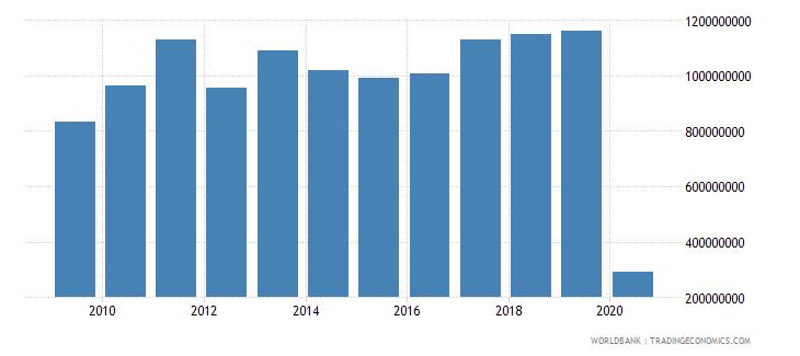 finland international tourism expenditures for passenger transport items us dollar wb data