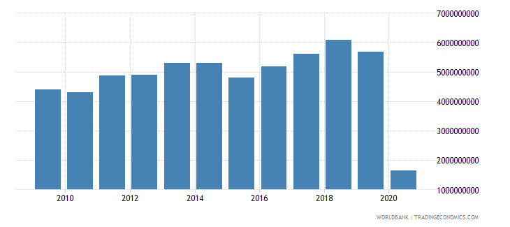 finland international tourism expenditures for travel items us dollar wb data