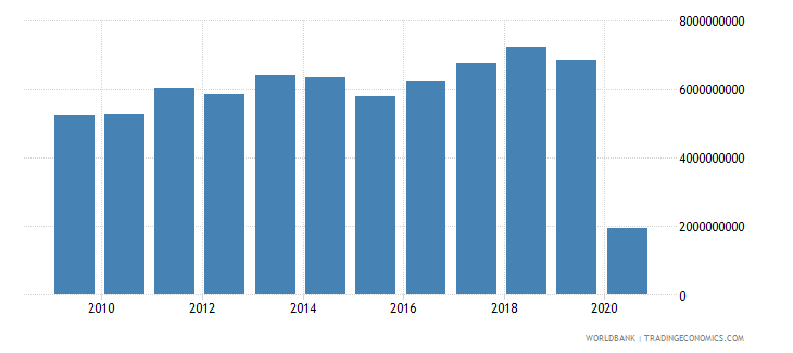 finland international tourism expenditures us dollar wb data