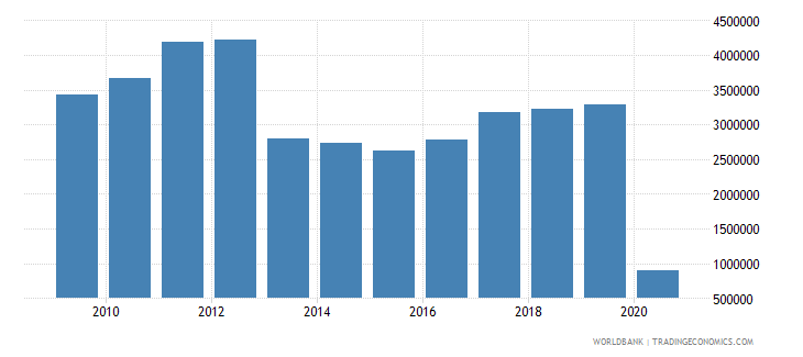 finland international tourism number of arrivals wb data
