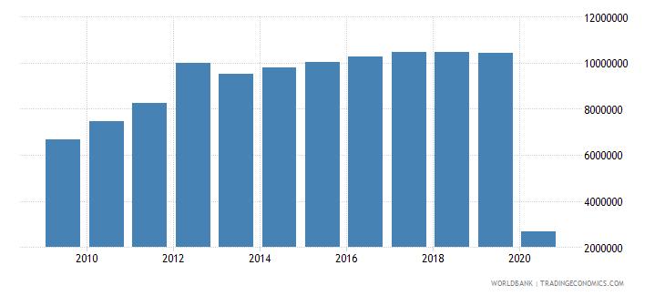 finland international tourism number of departures wb data