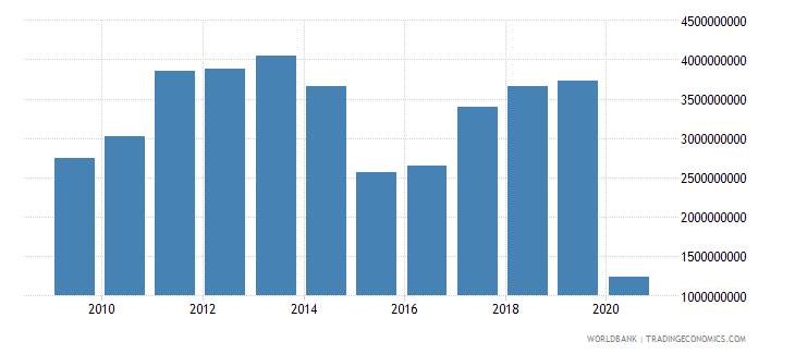 finland international tourism receipts for travel items us dollar wb data
