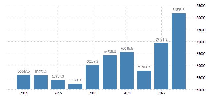 finland international trade exports eurostat data