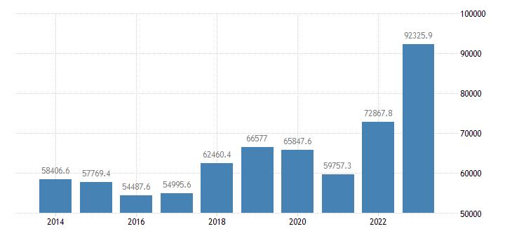 finland international trade imports eurostat data