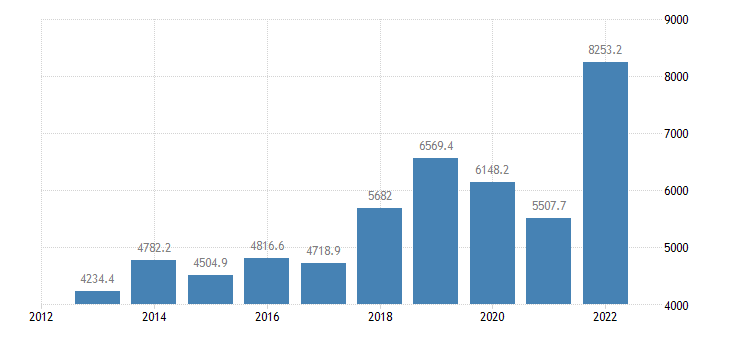finland international trade of raw materials sitc 24 exports eurostat data