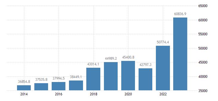 finland intra eu trade imports eurostat data