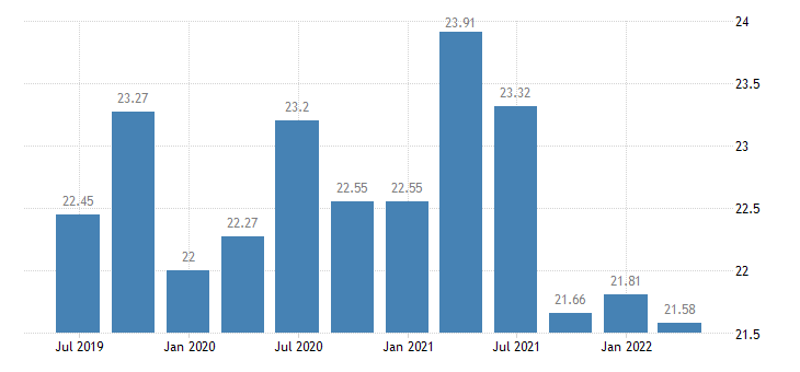 finland investment rate of non financial corporations eurostat data
