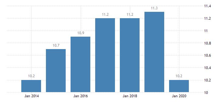 finland involuntary temporary employment eurostat data