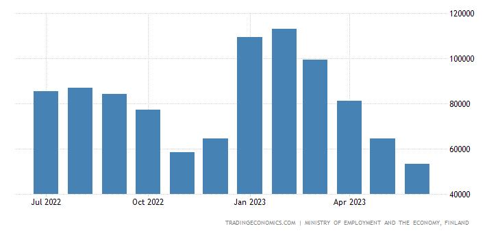 Finland Job Vacancies | 2019 | Data | Chart | Calendar | Forecast | News