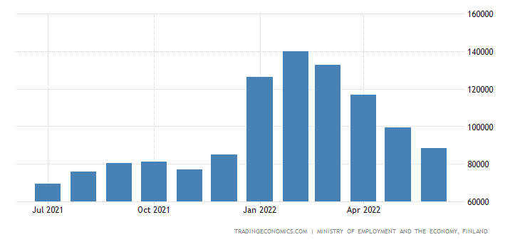 Finland Job Vacancies | 2019 | Data | Chart | Calendar