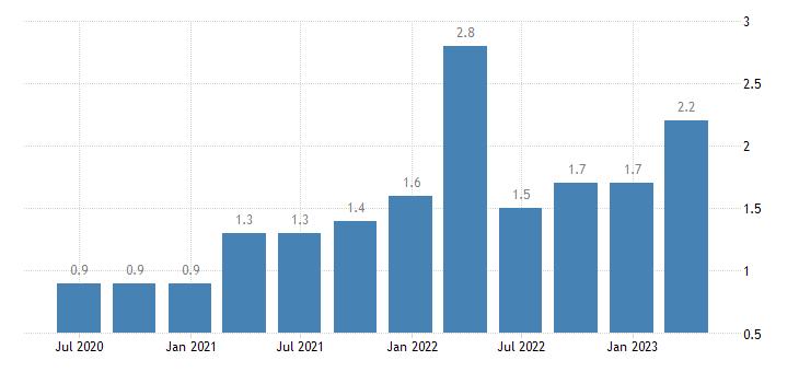 finland job vacancy rate manufacturing eurostat data