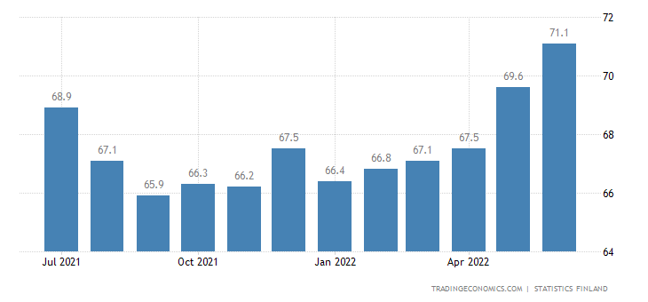 Finland Labor Force Participation Rate
