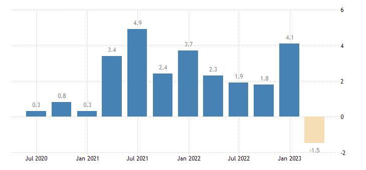 finland labour cost idx construction eurostat data