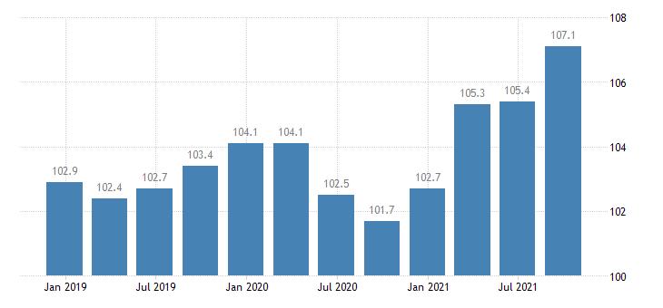 finland labour cost idx in construction eurostat data