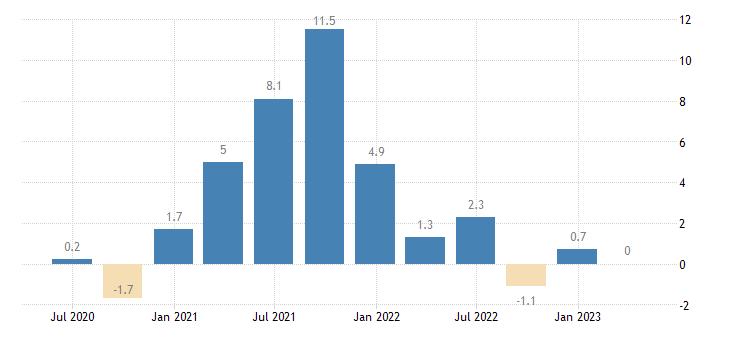 finland labour cost idx professional scientific technical activities eurostat data