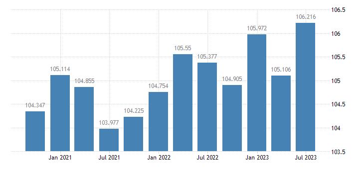 finland labour productivity unit labour costs eurostat data